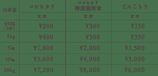 price_genmai